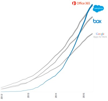 Why companies are switching to Office 365 from Google Apps?