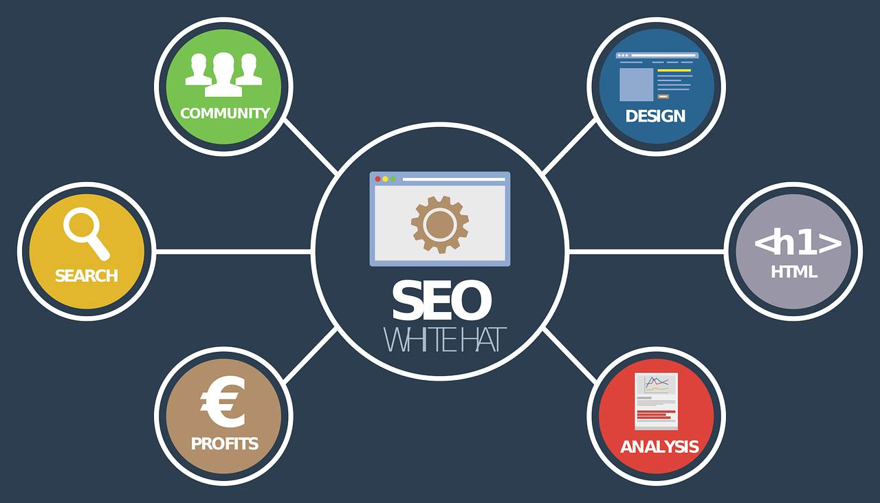 Fundamental Things That You Need To Know About SEO