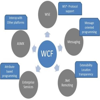 WCF (Windows Communication Foundation) – Overview and Sample Code in C# .NET