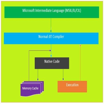 Basics of Ngen.exe (Native Image Generator) in .Net