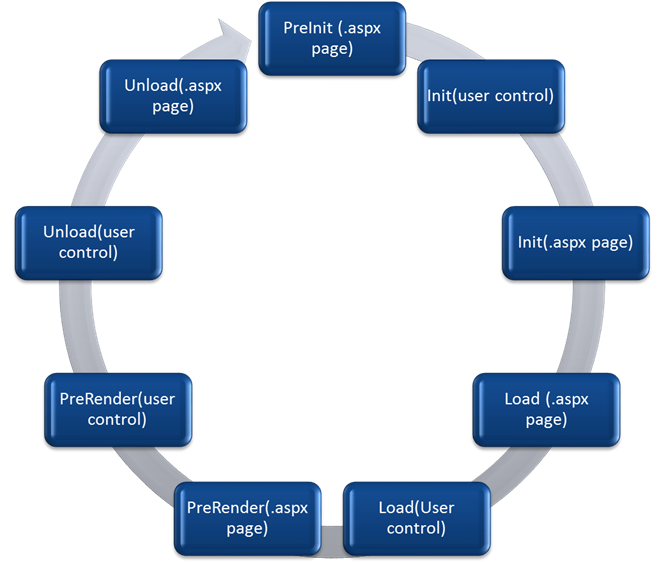 Page Life cycle between Content page (ASPX page) and User control in ASP.net