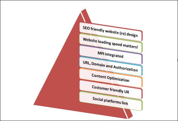 How to retain and boost your SEO ranking after a website redesign