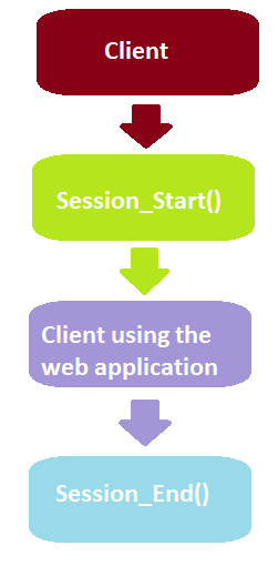 In-proc session state in asp.net