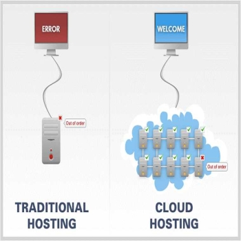DIFFERENT TYPES OF WEB HOSTING SERVICES Hostripples