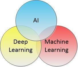 Data Science, Machine Learning & Artificial Intelligence - What