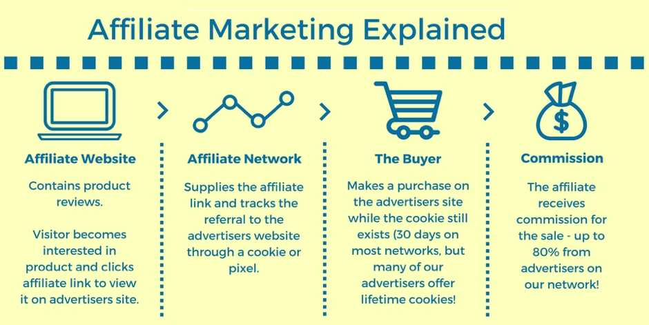 What is Affiliate Marketing in Internet Marketing world ?