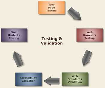 How can use validation in mvc ?