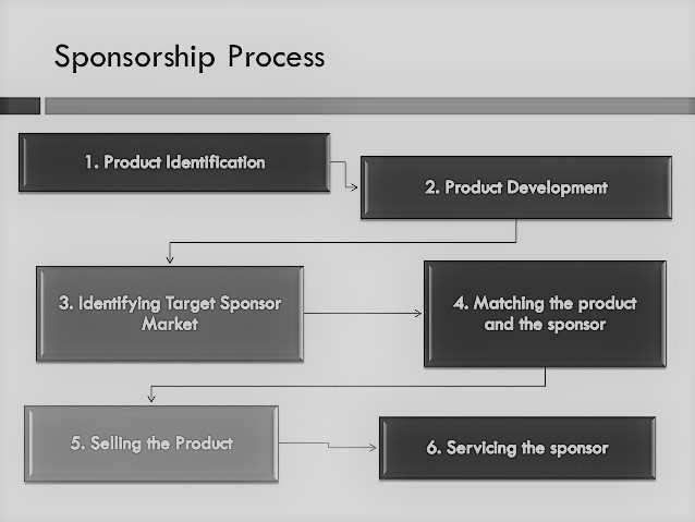 What is the Sponsorship and why should purchase it ?