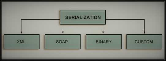 What is serialization and deserialization in c# ?