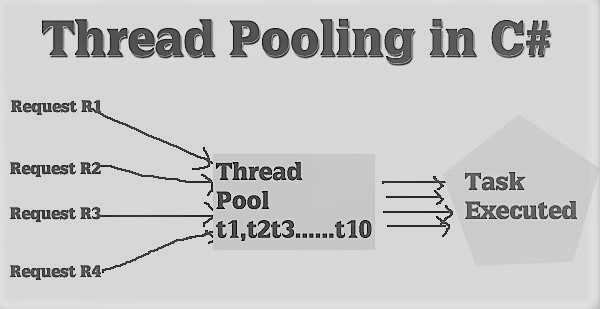 Threading in C#